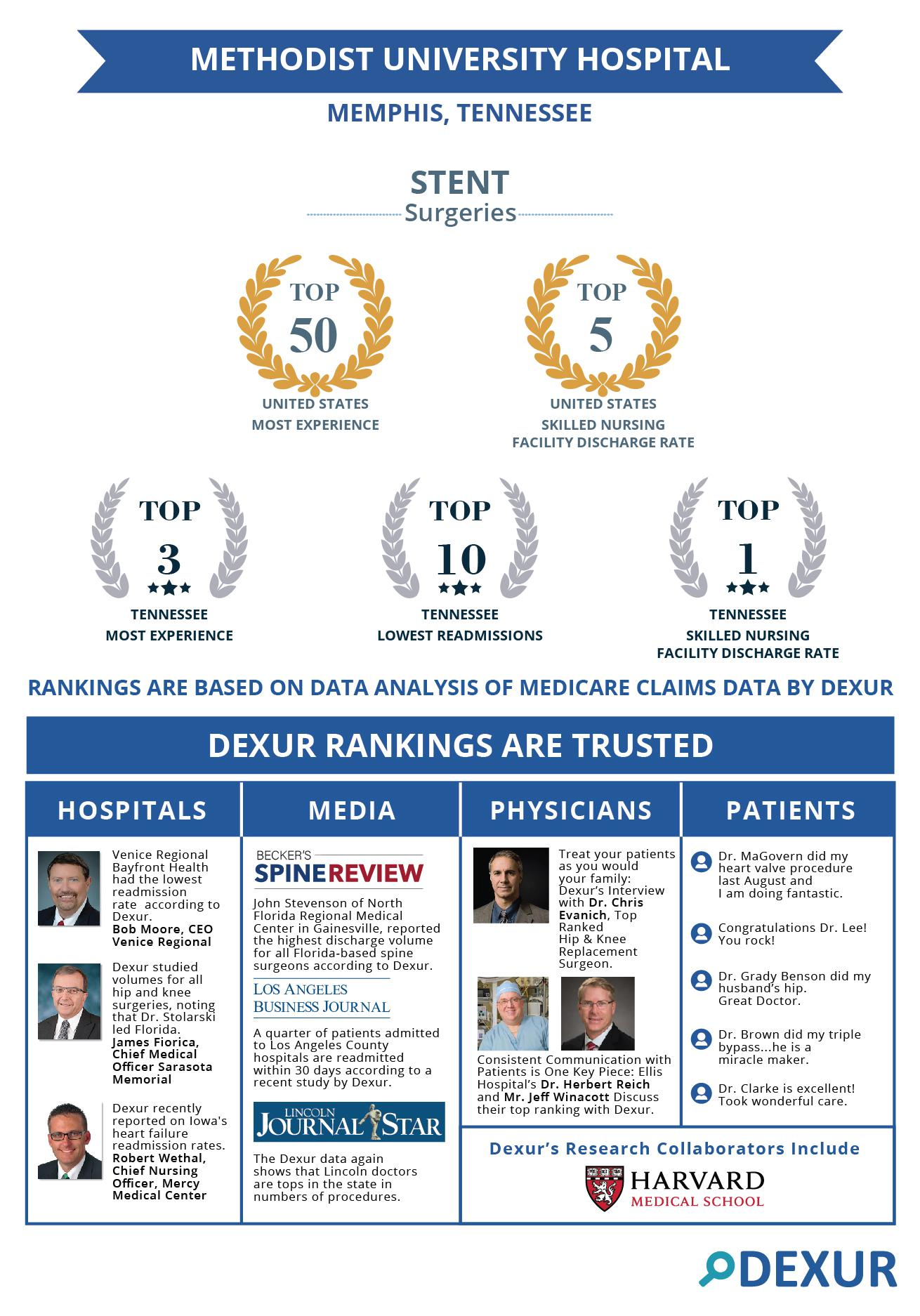 Methodist University Hospital, Memphis, TN is among the top ranked