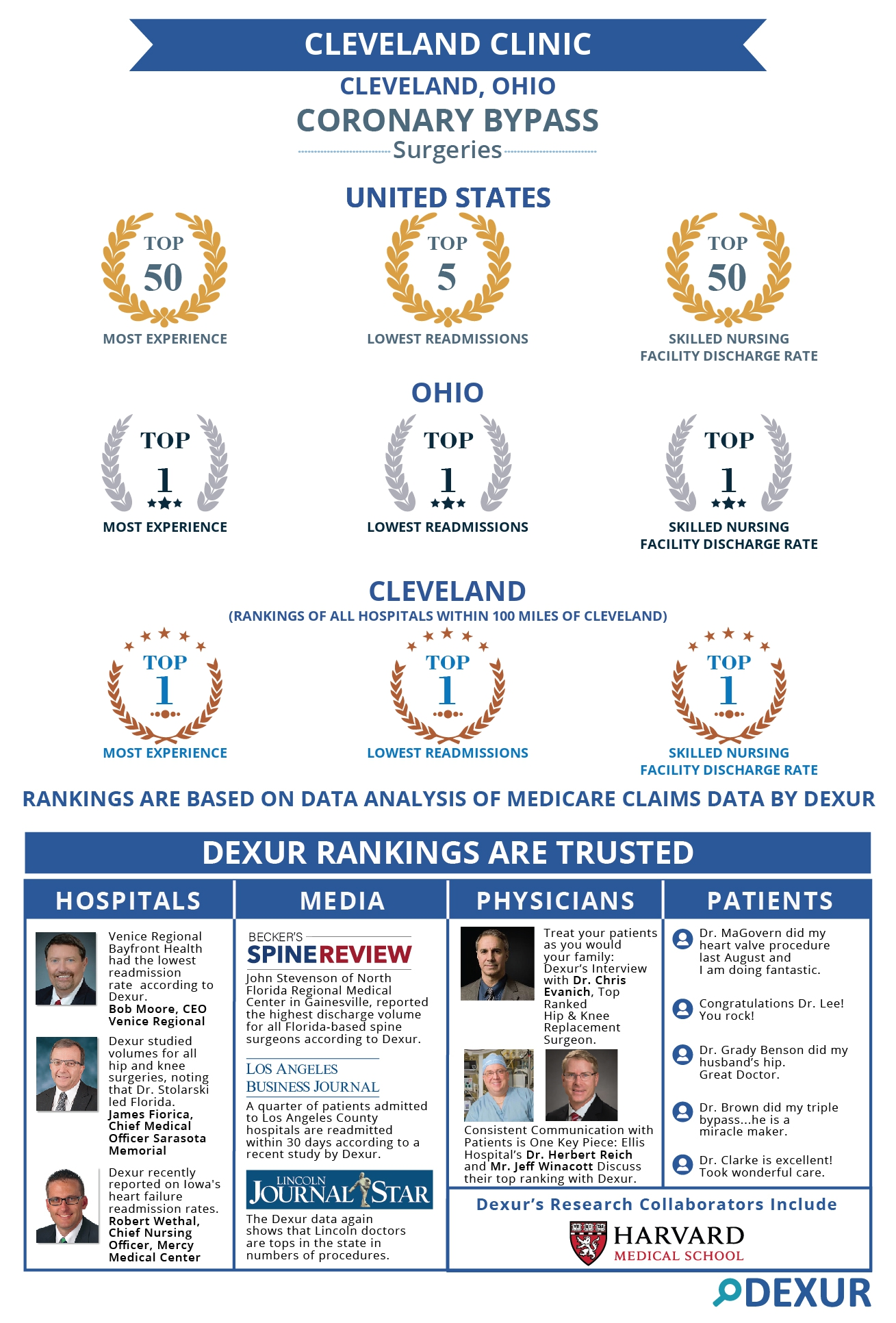Cleveland Clinic is among the top ranked Hospitals for the