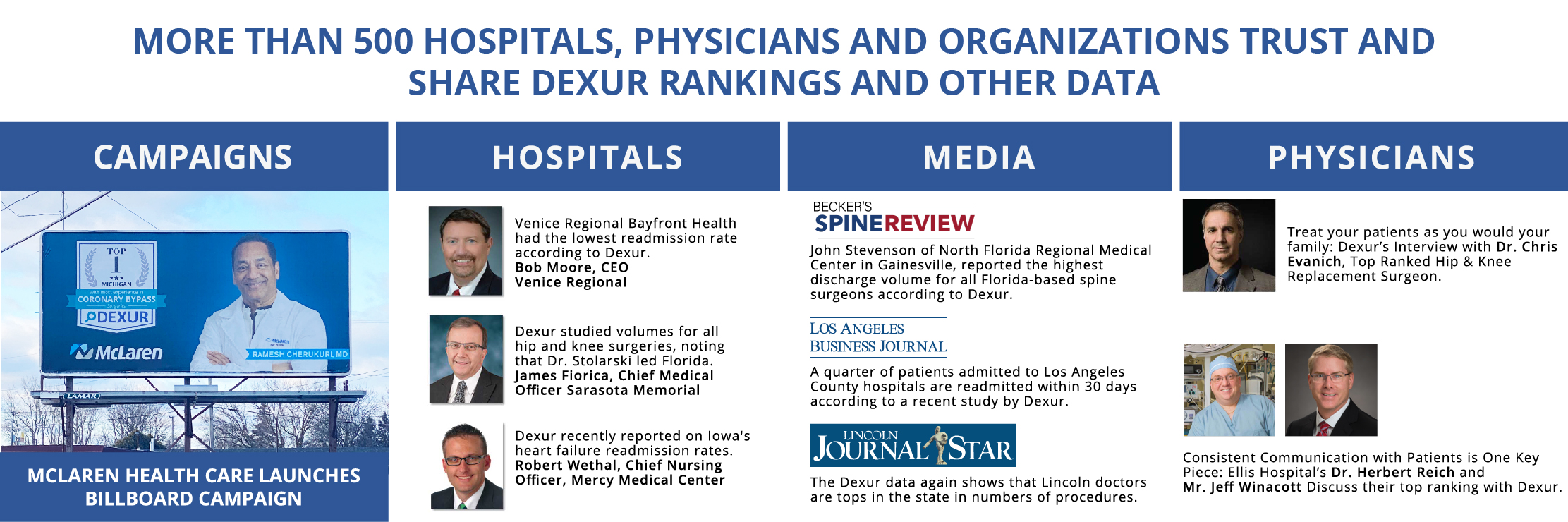 Dexur Rankings are Trusted