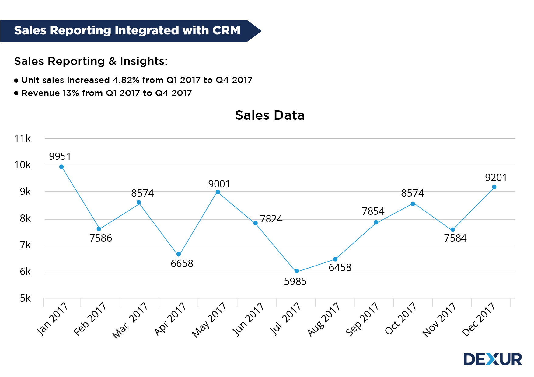 Sales Reporting Integrated With CRM