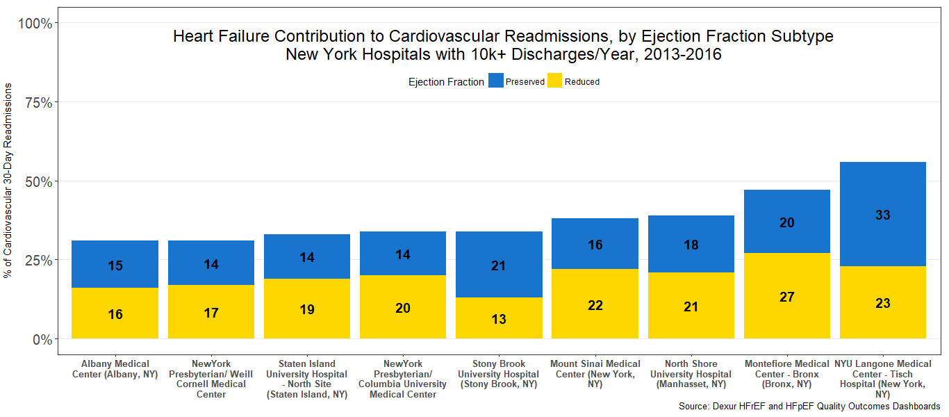 Heart Failure Contribution to Cardiovascular Readmissions, by Ejection Fraction Subtype New York Hospitals with 10k+ Discharges/Year