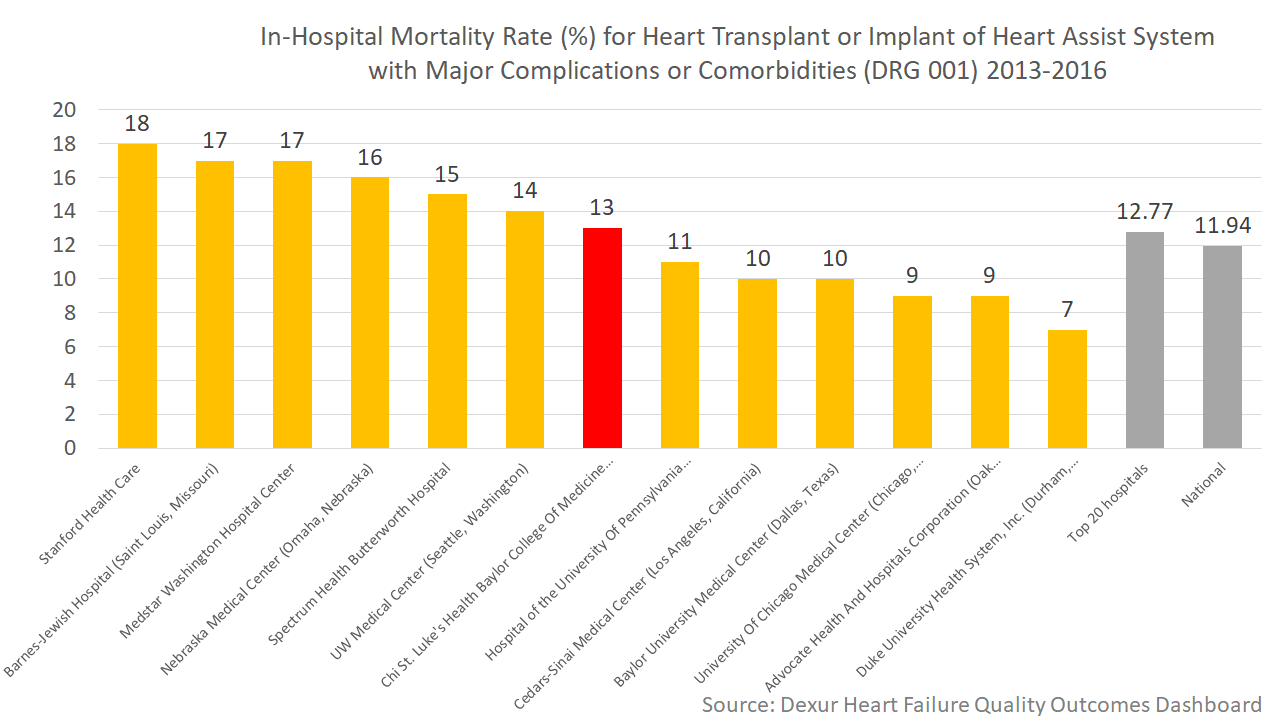 In-Hospital Mortality Rate (%) for Heart Transplant or Implant of Heart Assist System with Major Complications or Comorbidities (DRG 001)