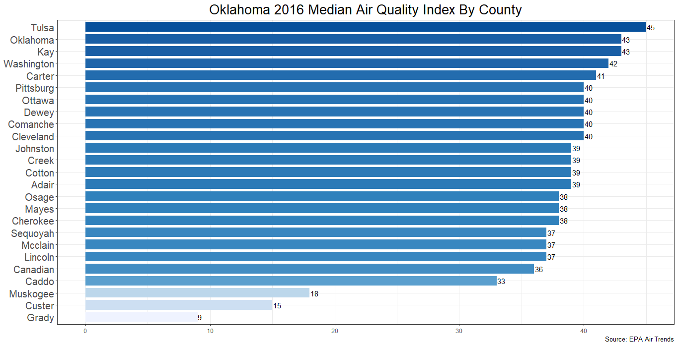 COPD Incidence Varies By an Order of Magnitude In Oklahoma