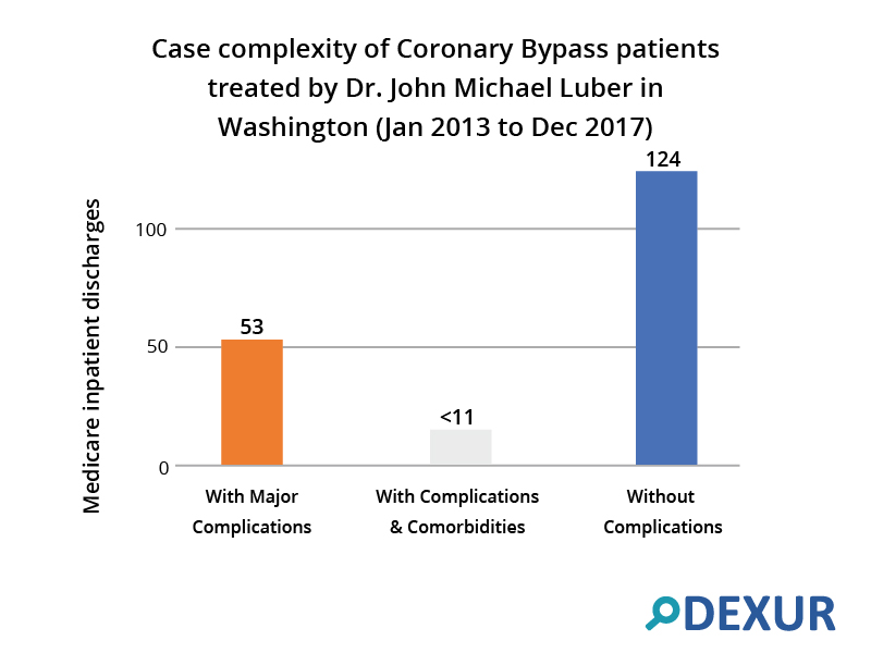 Case complexity of Coronary Bypass patients treated by Dr. John Michael Luber in Washington