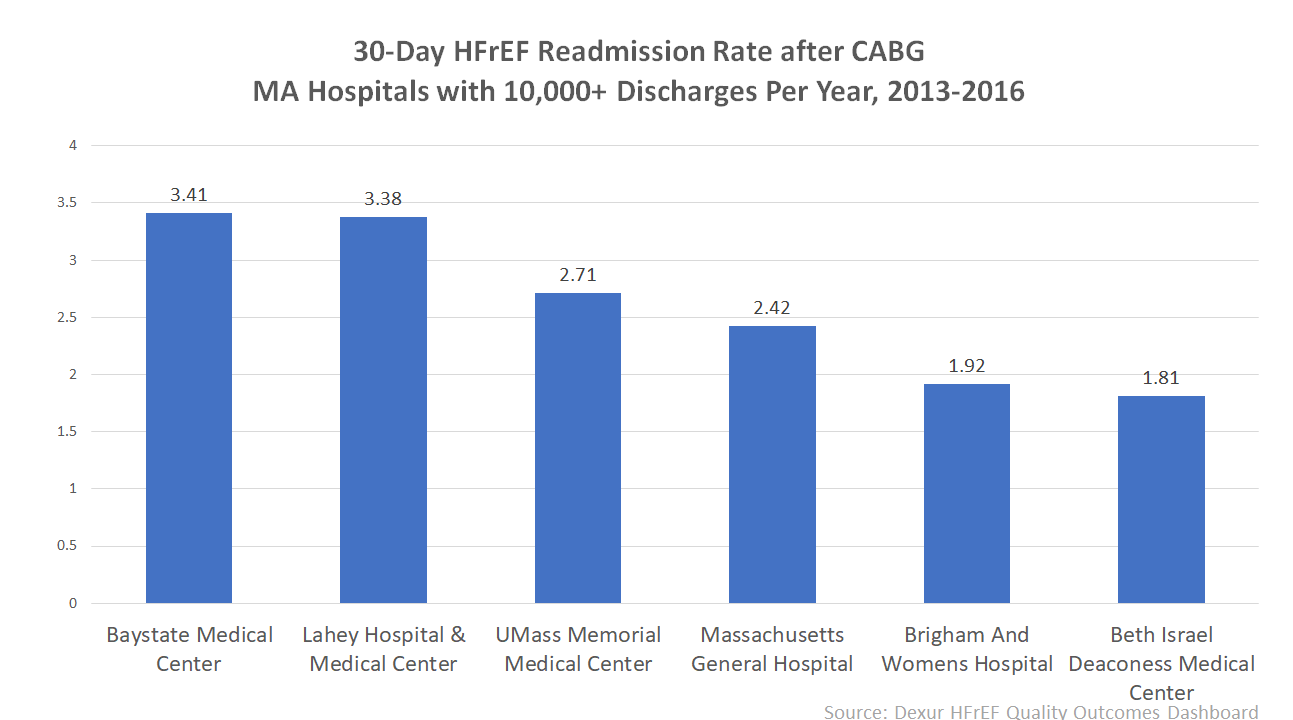 30 Day HFrEF Readmission Rate after CABG MA Hospitals with 10,000+ Dishcarges Per Year