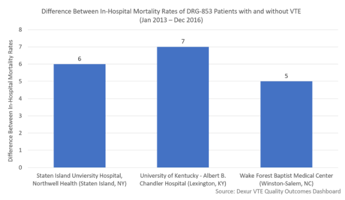 Ekos System May Impact Mortality Rates of Infectious Disease