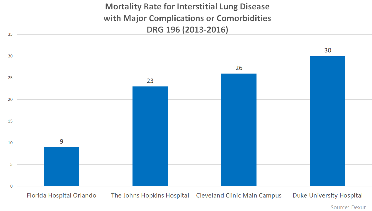 Mortality Rate for Interstitial Lung Disease With Major Complications and comorbidities DRG-196