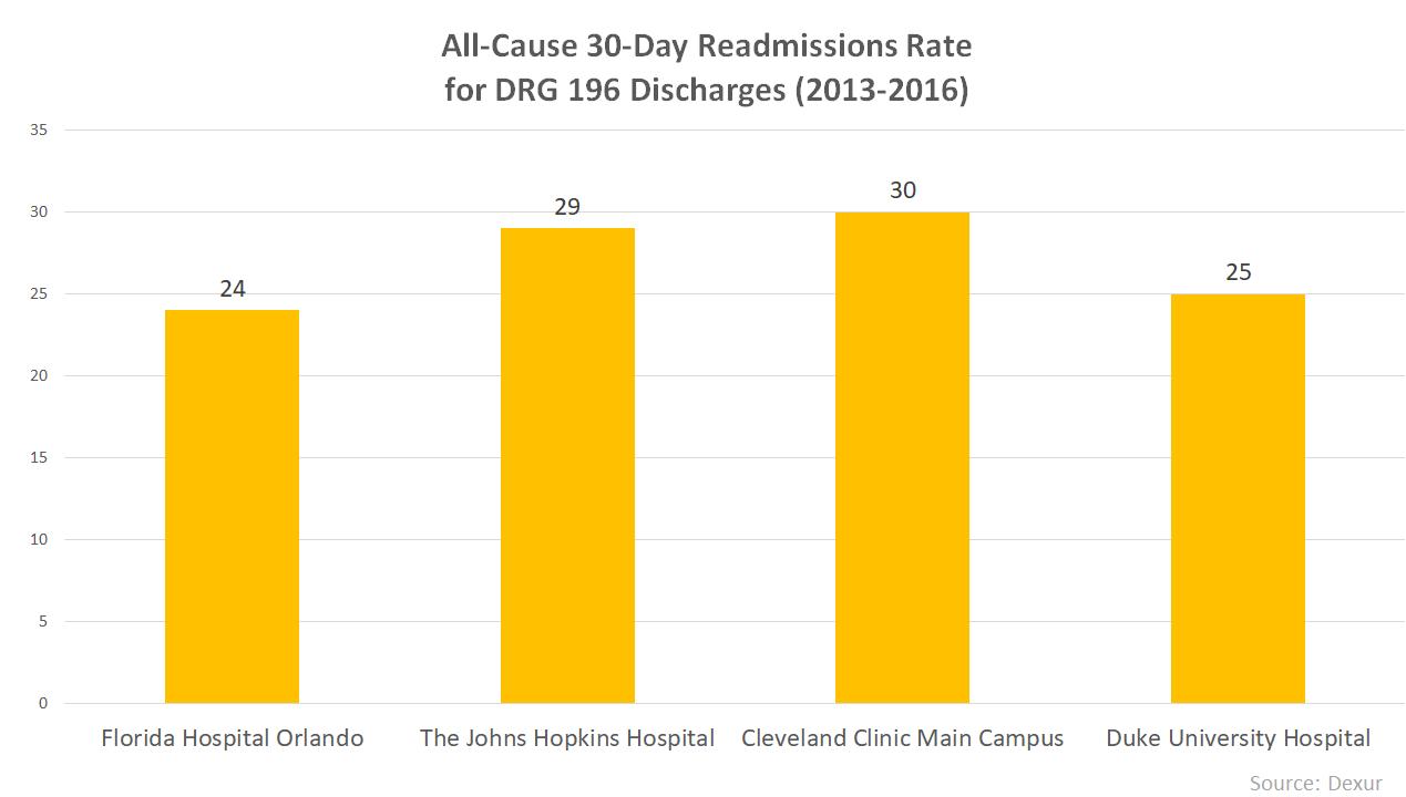 Florida Orlando Hospital Has Particularly Low Mortality ...