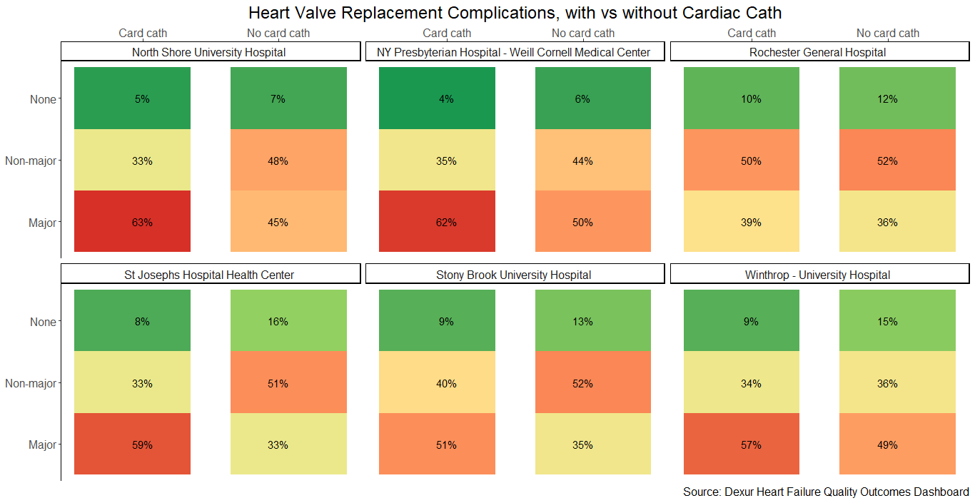 Heart Value Replacement Complications, with vs without Cardiac Cath