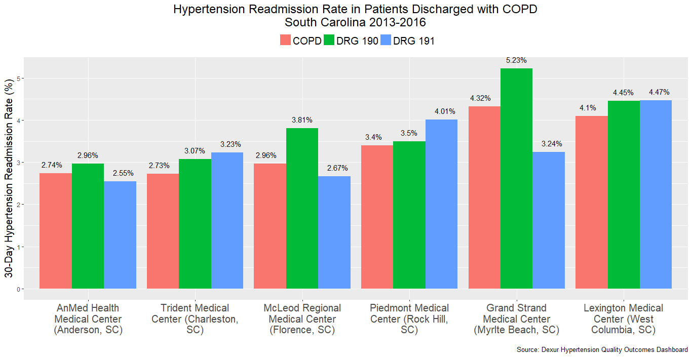 Hypertension Readmission Rate in Patients Discharged with COPD South Carolina