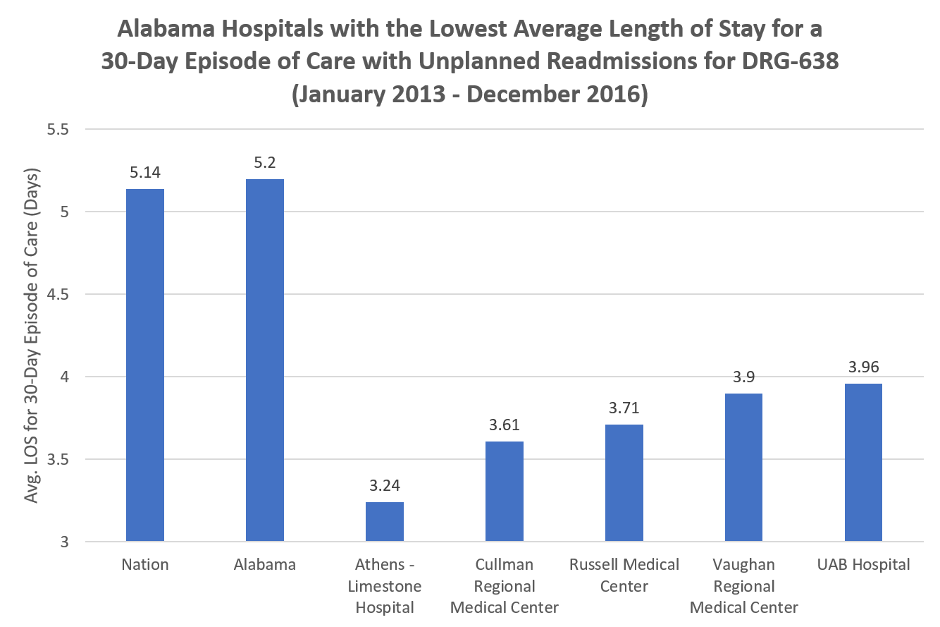 Lowest Average Length of Stay for a 30-Day Episode of Care