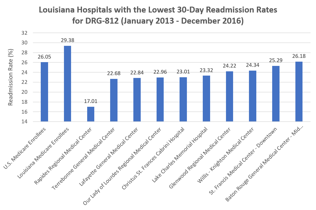 Rapides Regional Medical Center Had The Lowest Readmission Rate In