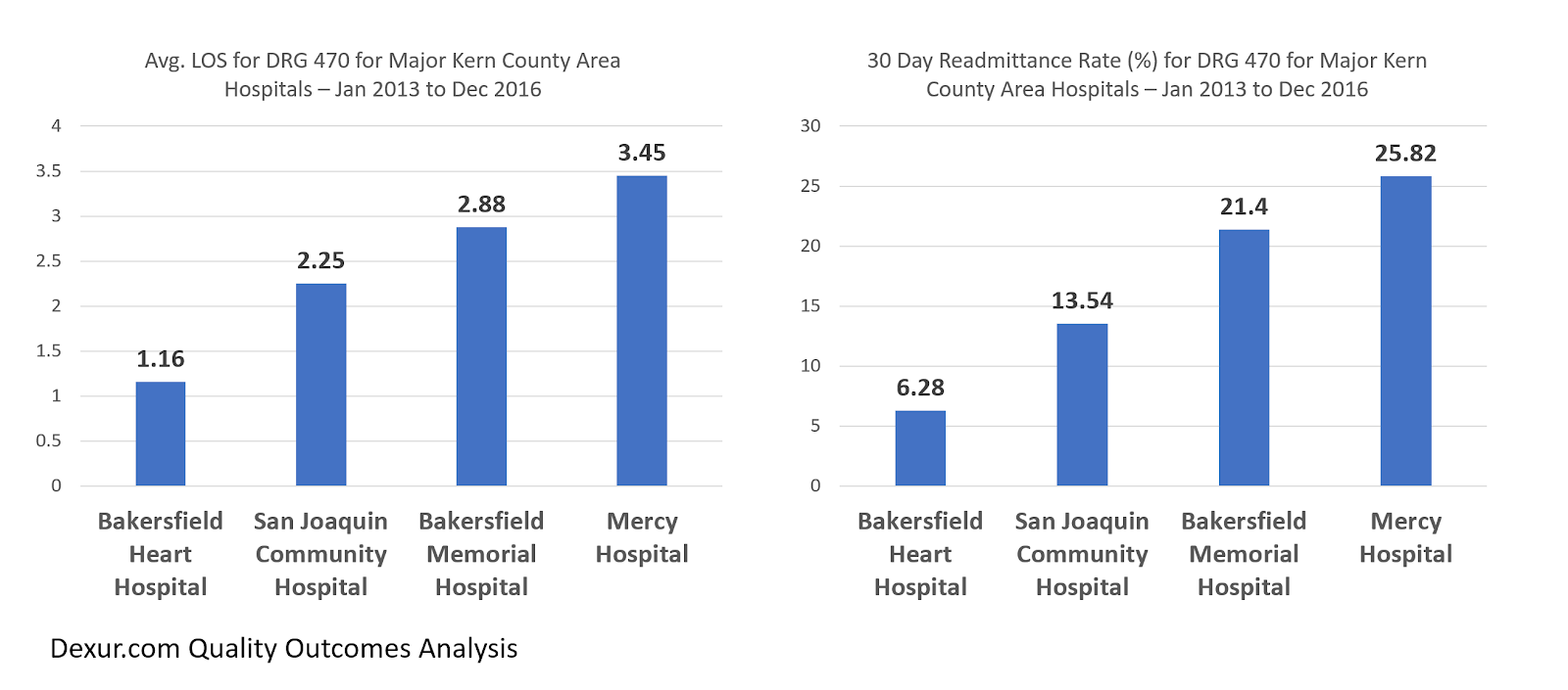 Avg LOS for DRG 470 for Major Kern County Hospitals