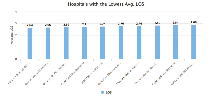 Tufts Medical Center, in Boston, had the Lowest Average