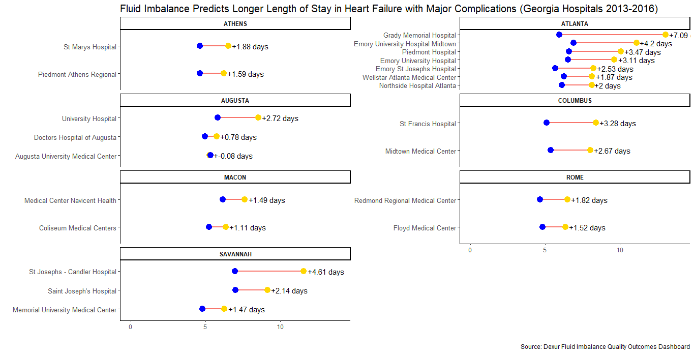Fluid Imbalance Predicts Longer Length of Stay in Heart Failure with Major Complications Georgia Hospitals