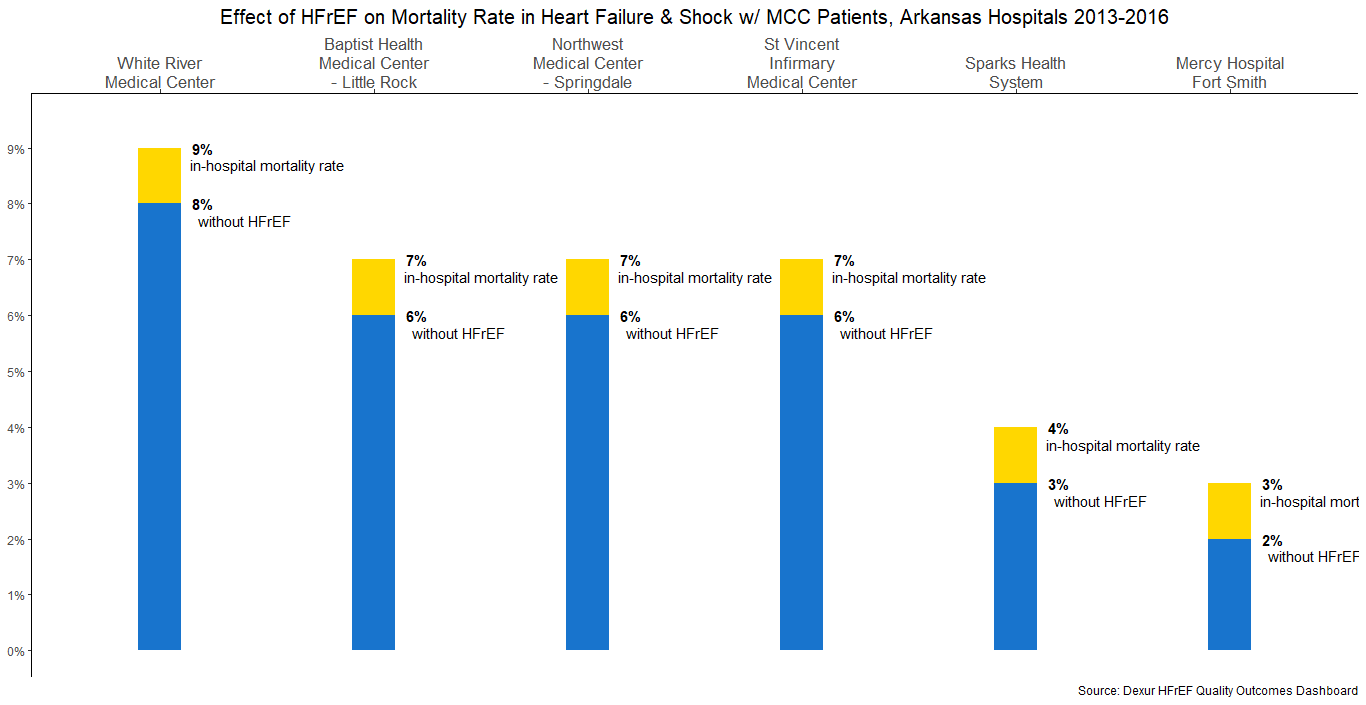 Effect of HFrEF on Mortality Rate in Heart Failure & Shock w/ MCC Patients, Arkansas Hospitals