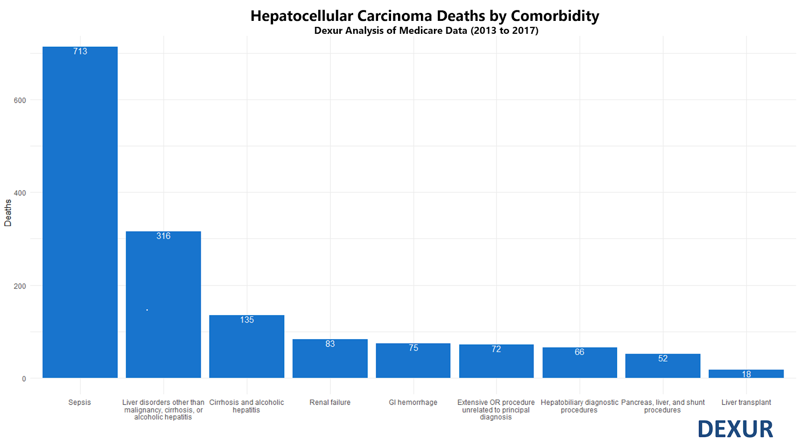 Hepatocellular carcinoma deaths by comorbidity